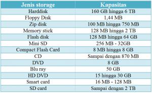 tabel storage